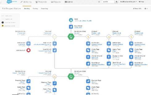 salesforce-intelligent-engagement-studio