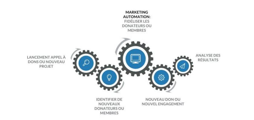 avantages du marketing automation pour association permettant la fidélisation des donateurs et membres