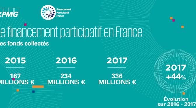 +44% en 2017 pour le crowdfunding en France mais seulement 14% de projets associatifs
