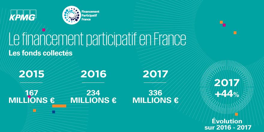+44% en 2017 pour le crowdfunding en France mais seulement 14% de projetsassociatifs